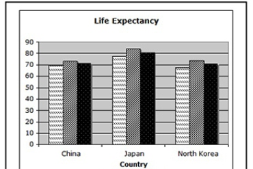 Life Expectancy Graph of Asian countries