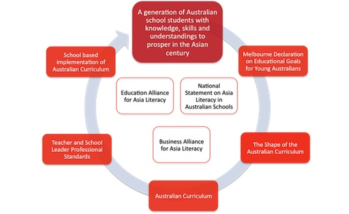 Mind-map of the Asia Education Foundation's National Landscape plan