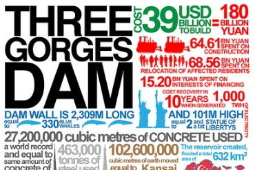 Infographic on the Three Gorges Dam