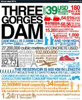 Infographic about the Three Gorges Dam and statistics about how it was built
