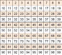 0 to 99 number grid