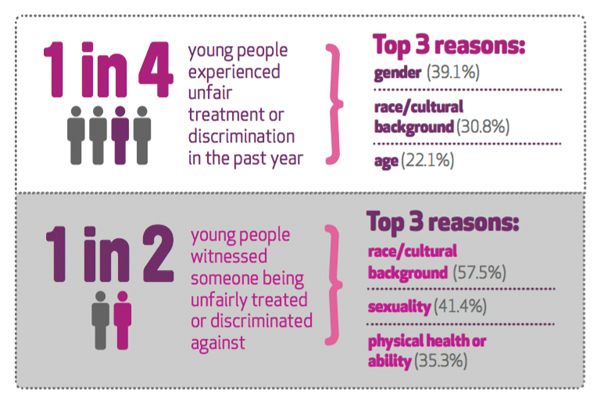 Mission Australia's latest Youth Survey Report Stats