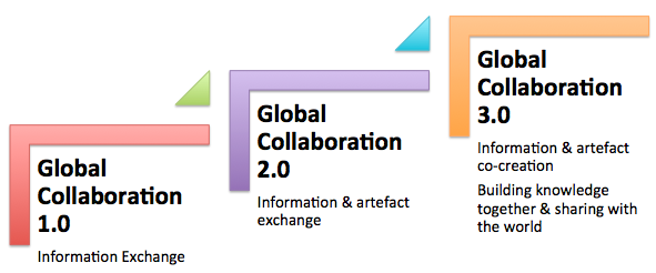 global collaboration
