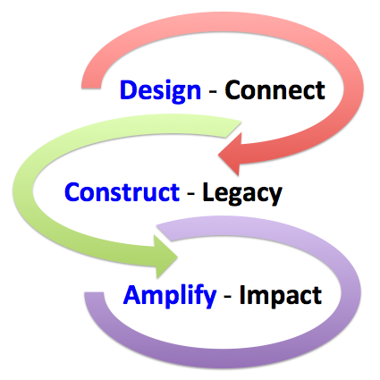 Global Colloaboration_Design Construct and Amplify model