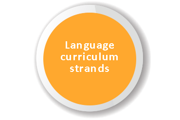 Language-curriculum-strands
