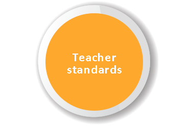 Teacher-standards