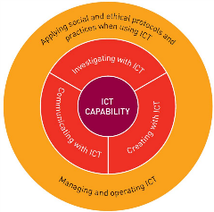 Organising elements of ICT capability